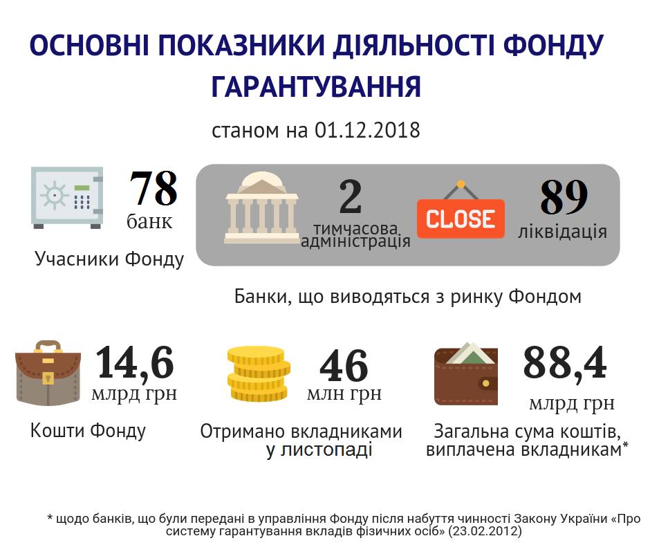http://www.fg.gov.ua/images/Osnovni_pokaznuky_01.12.2018.png
