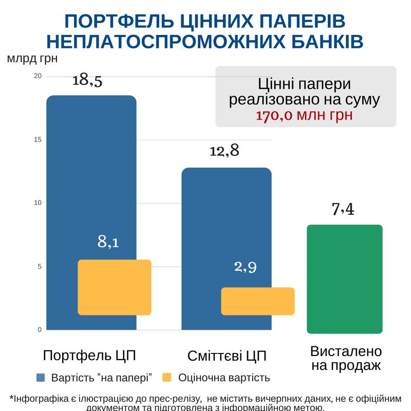 ФГВФЛ намерен в июне начать продажу ЦБ ликвидируемых банков на